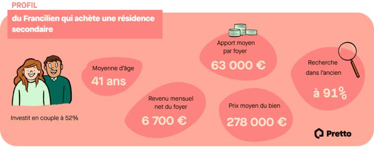 infographie profil francilien