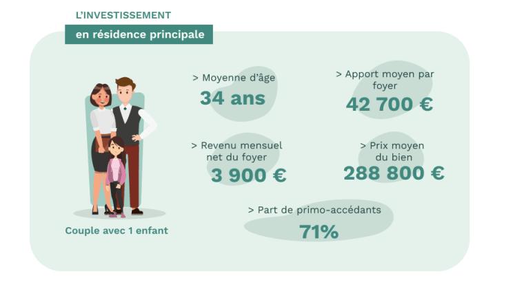 Le profil de l'acheteur de résidence principale en 2020 - données Pretto