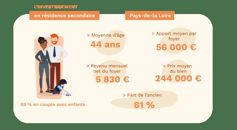 Les acheteurs de résidence secondaire en région Pays-de-la-Loire - données Pretto