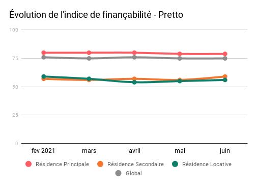 Evolution indice de financabilite juin2021.png