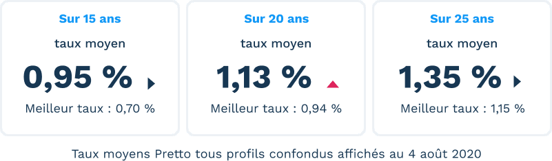 Taux immobilier aout