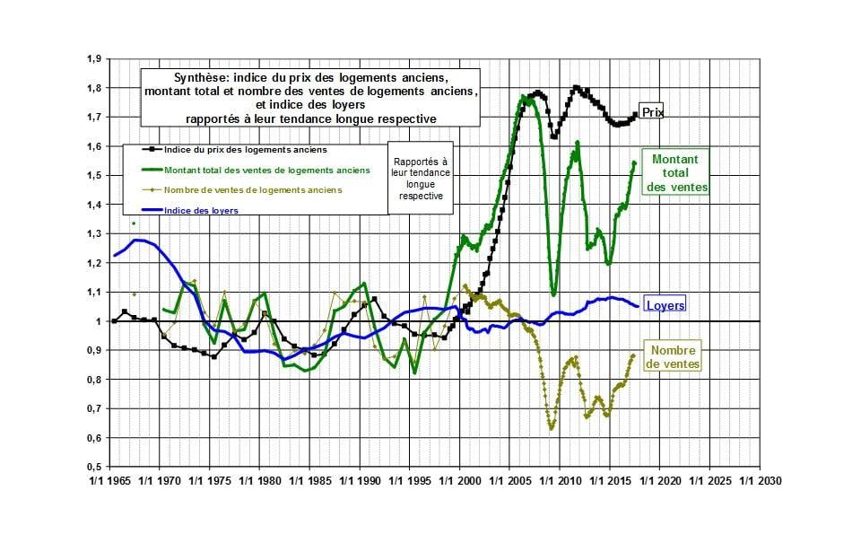 Source: Prix immobilier - Evolution à long terme, par le [CGEDD](http://www.cgedd.developpement-durable.gouv.fr/prix-immobilier-evolution-1200-a1048.html#a1)