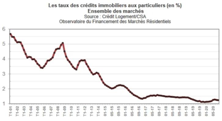 Evolution des taux immobiliers
