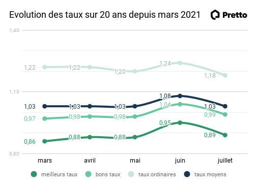taux immo d'aout 2021
