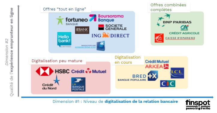 graph banque digitalisation credit immo.png