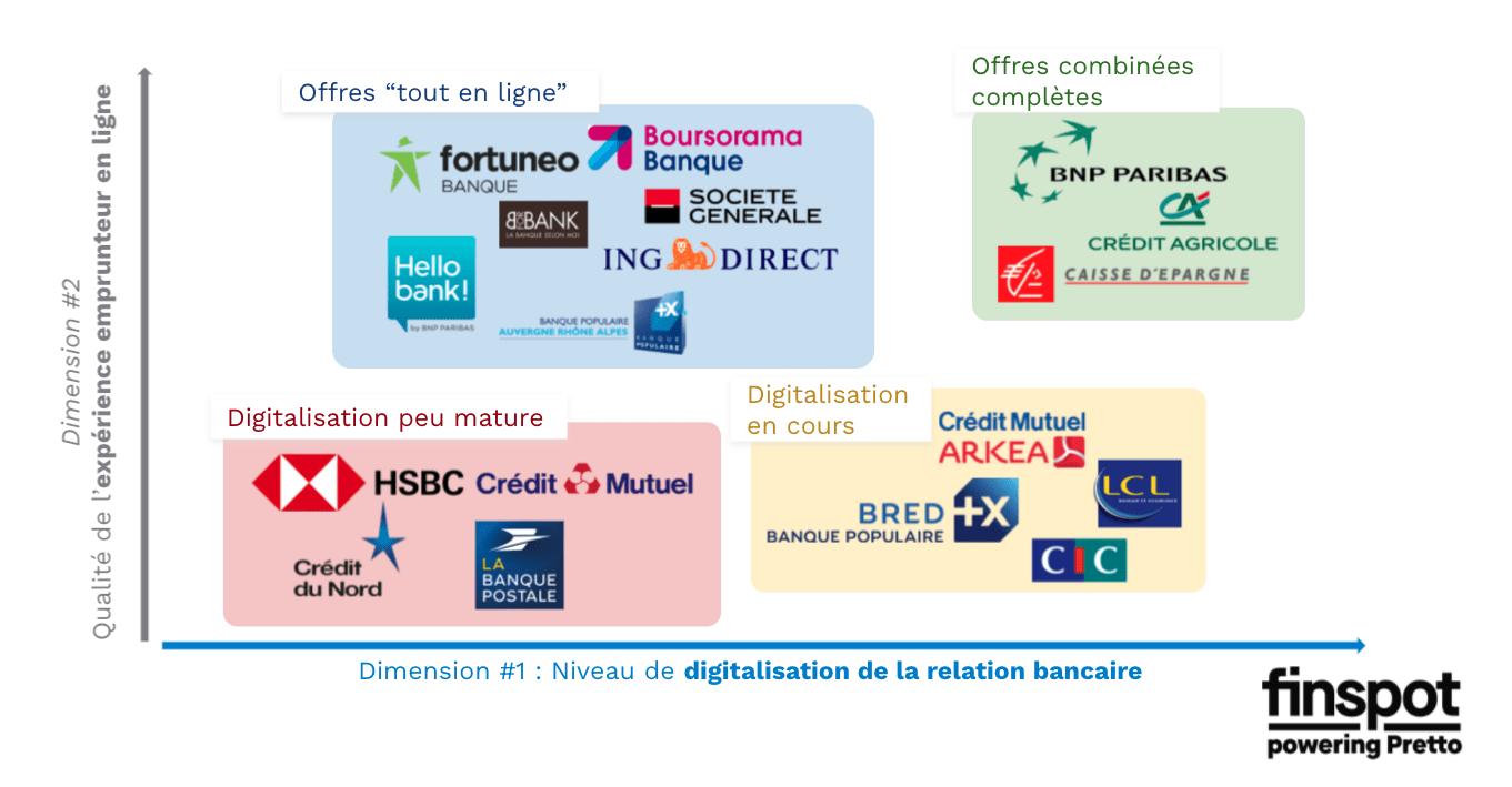 graph digitalisation banque credit immo.png