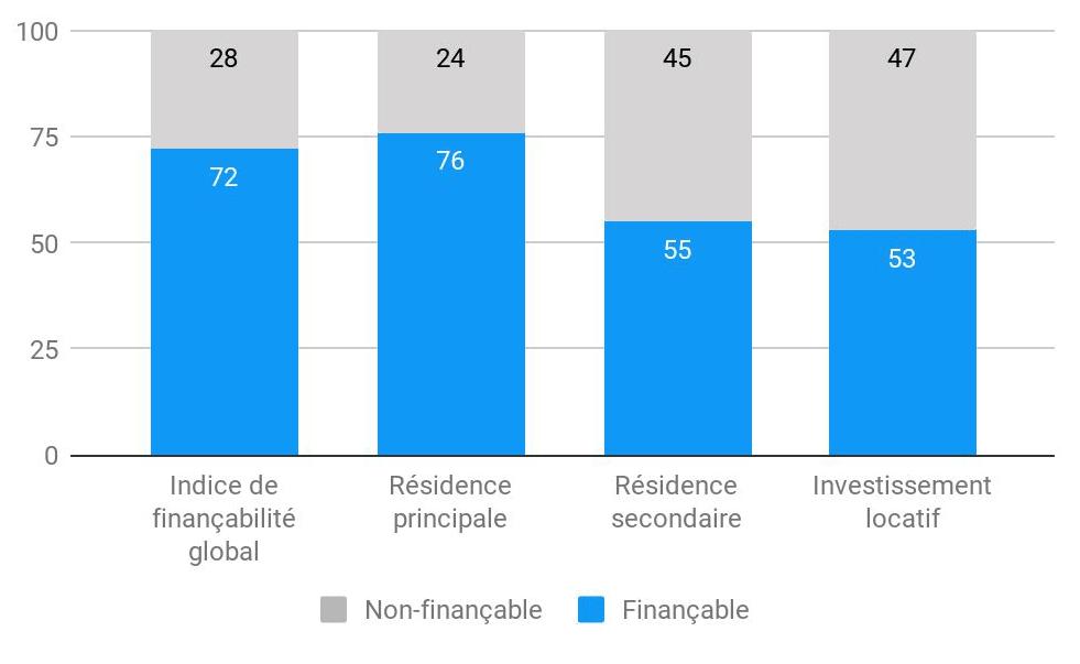 Les indices de finançabilité par type de projet en octobre 2020