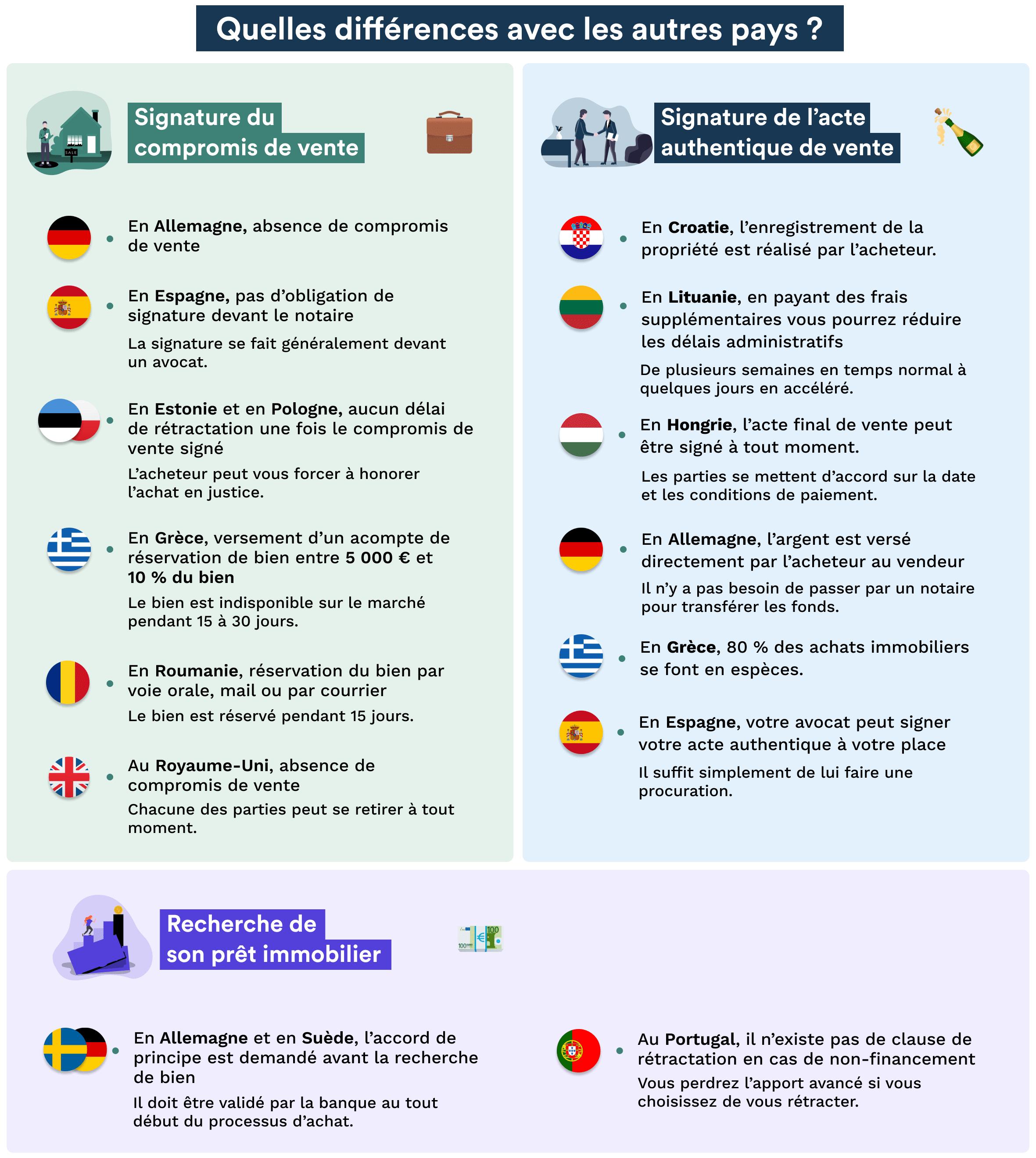 Infographie qui présente les différences dans le processus d'achat avec le reste de l'Europe