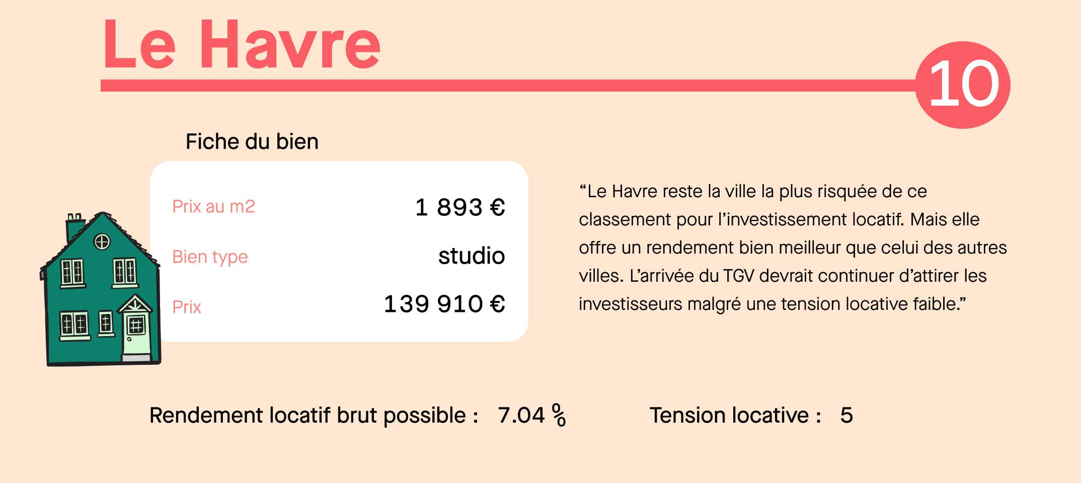 Infographie investissement locatif Le Havre