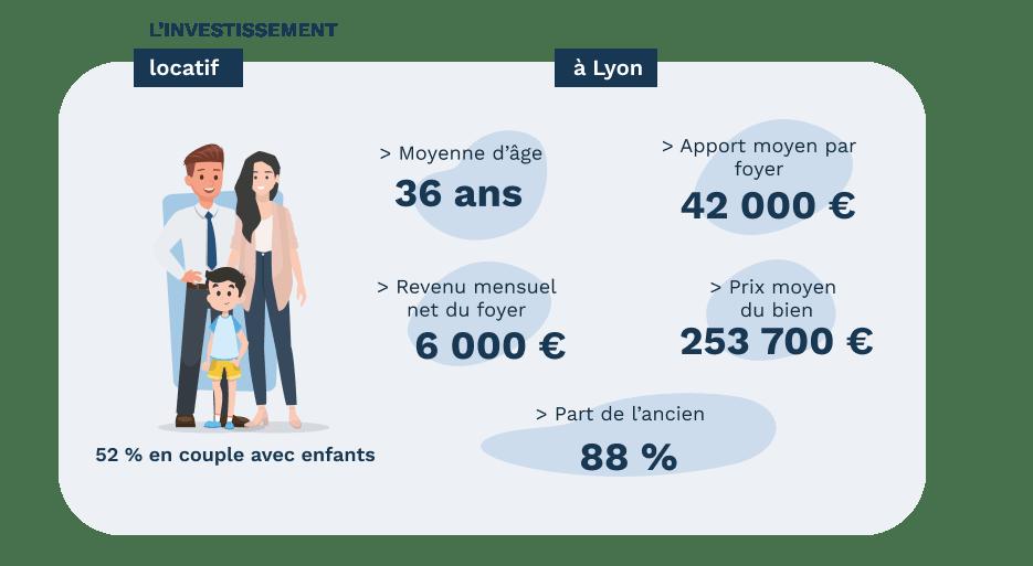 Les investisseurs locatifs à Lyon - données Pretto