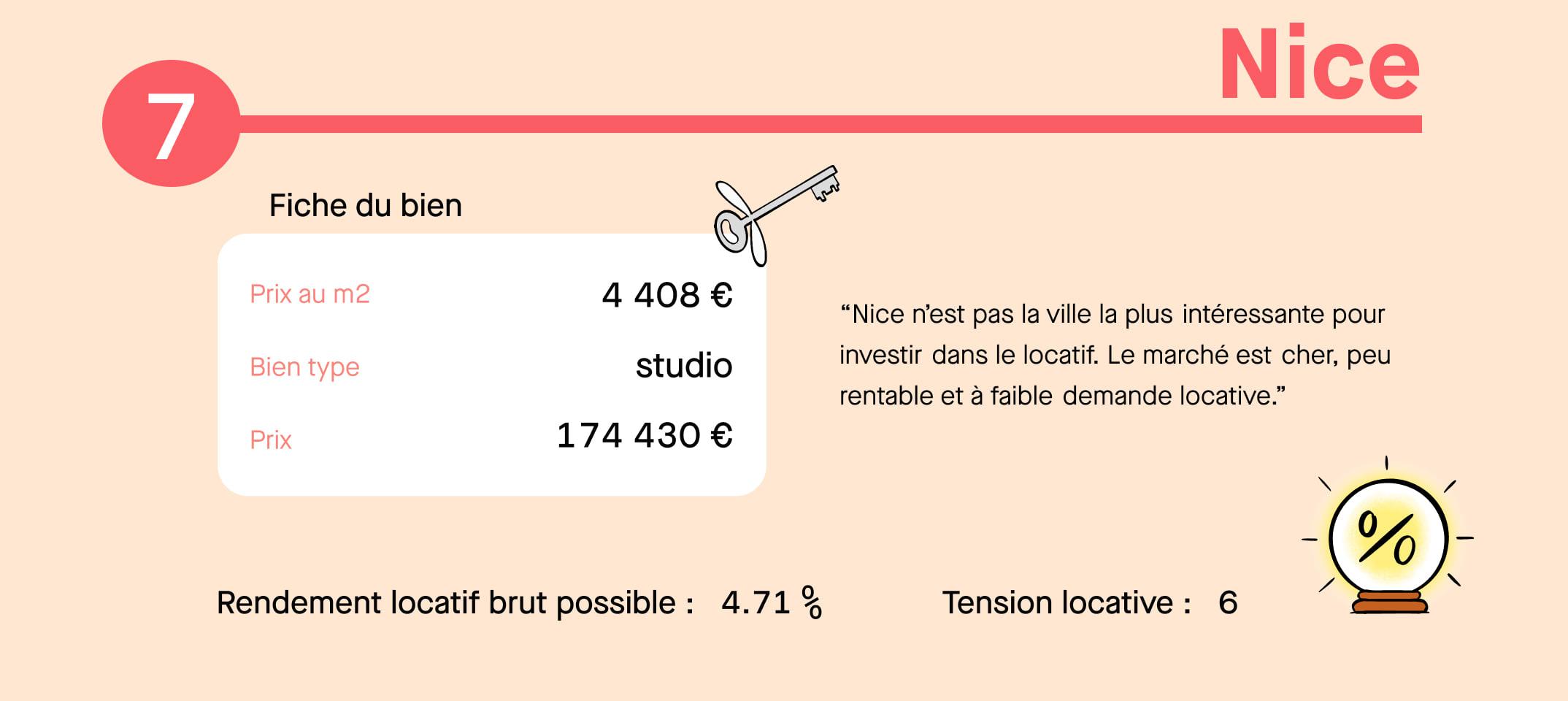 Infographie investissement locatif Nice