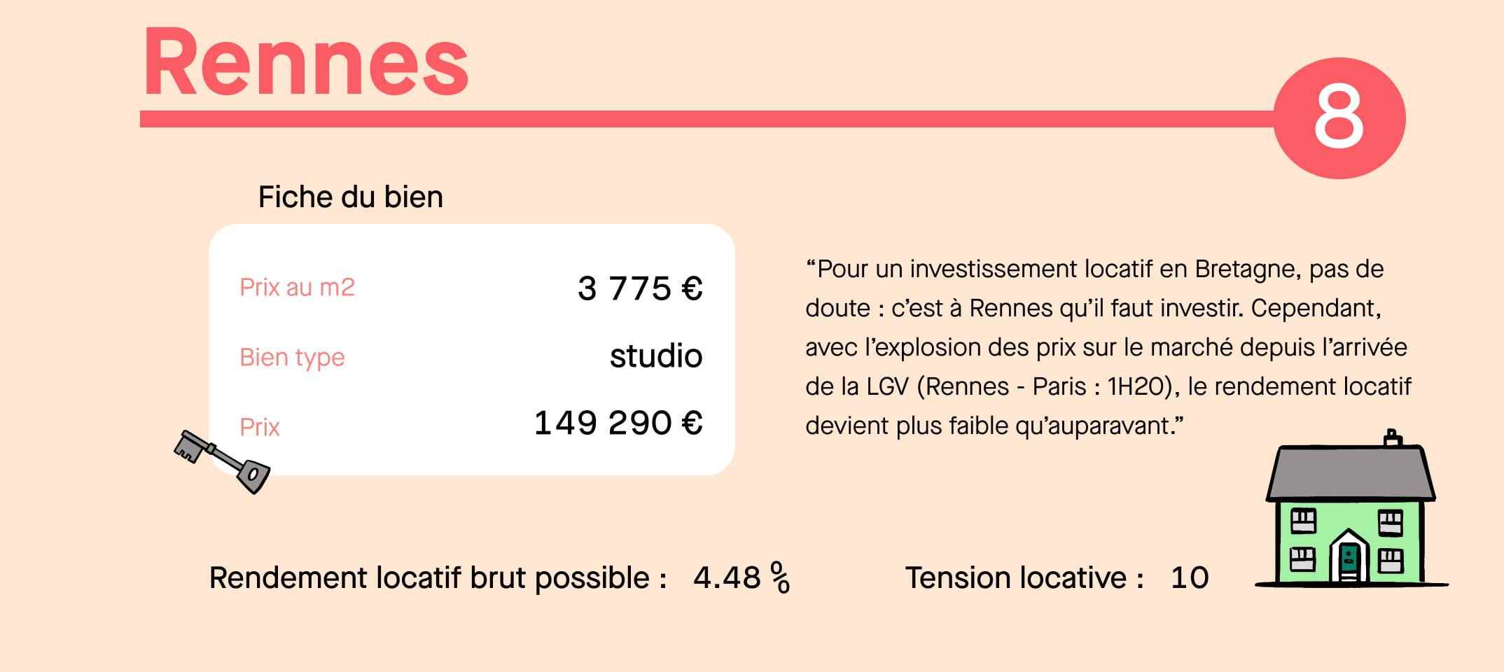 Infographie investissement locatif Rennes
