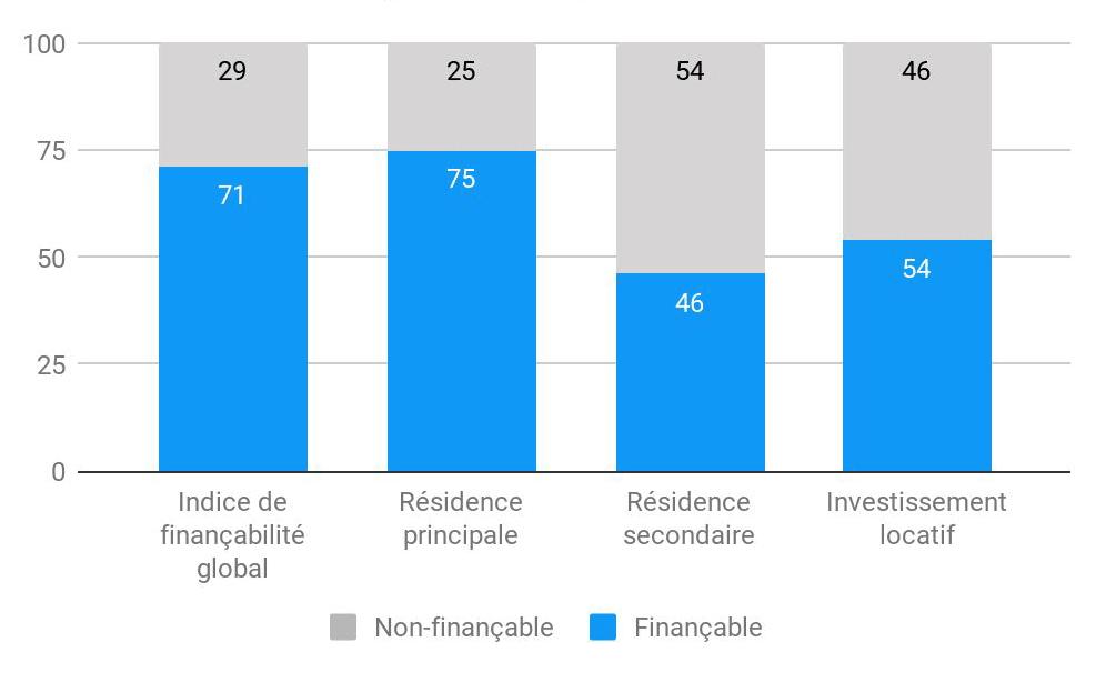 La finançabilité des investisseurs au-dessous des 50 points en septembre 2020