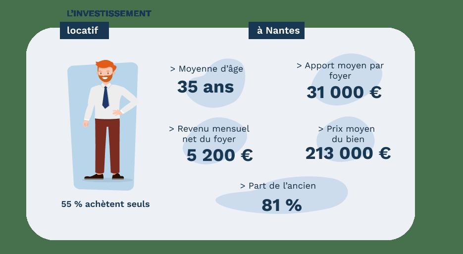 L'investisseur locatif à Nantes - données Pretto