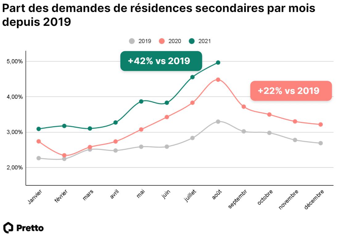 Part demandes residences secondaires depuis 2019