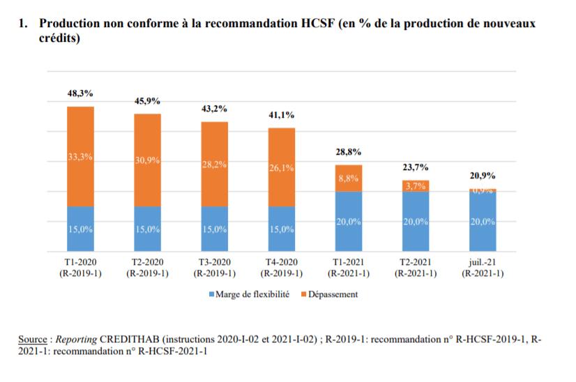 Analyse de l'impact des mesures sur la production de nouveaux crédits, source : HCSF
