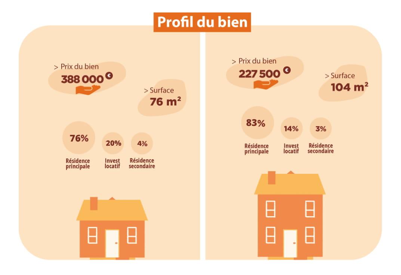 Profil du bien Paris Vs Province