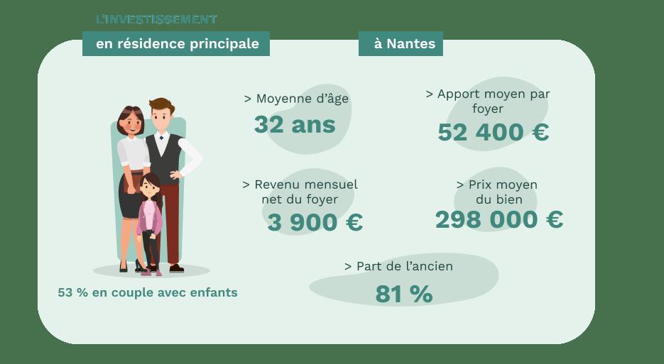 Les acheteurs de résidence principale à Nantes - données Pretto