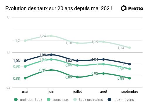 evolution-taux-20-ans-mai-septembre-2021