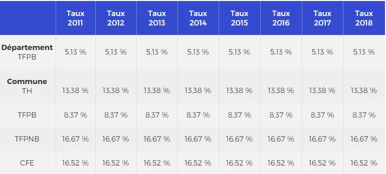 Tableau des taux de taxe foncière entre 2011 et 2018