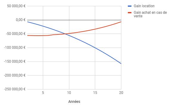 Acheter ou louer, simulateur exemple