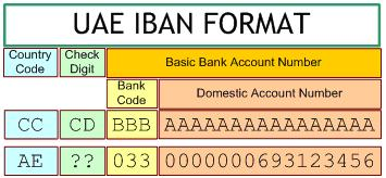 IBAN (International Banking Account Number) in UAE - MyMoneySouq