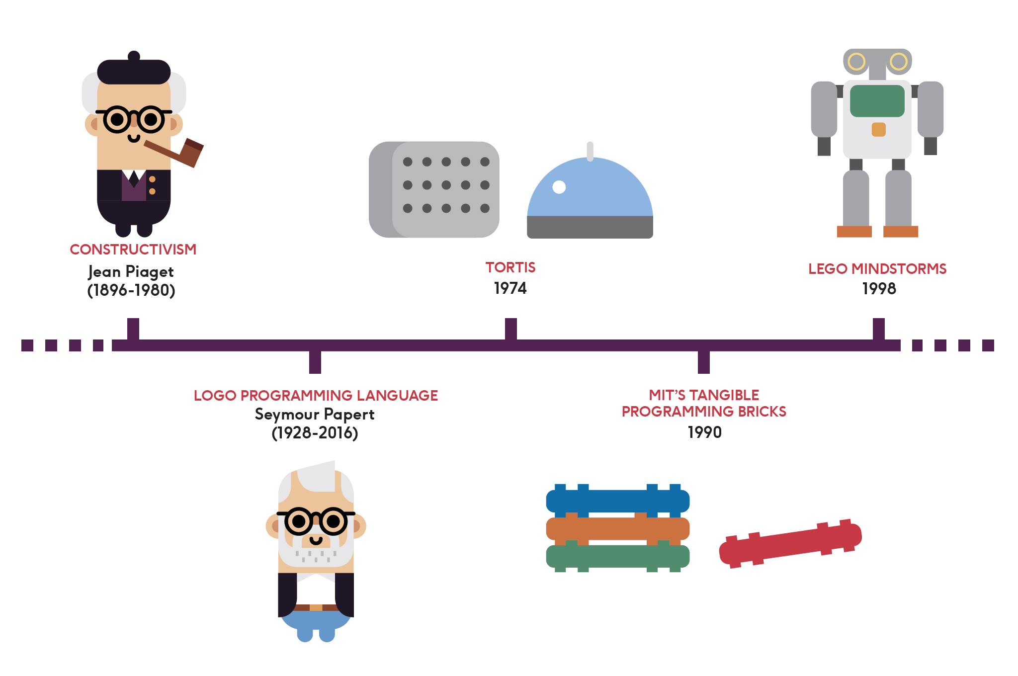 history of coding