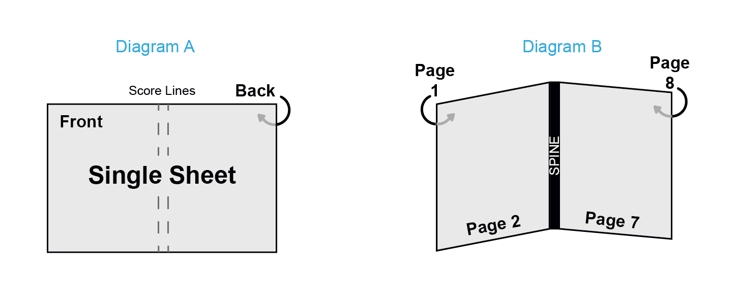Perfect Bound Pages