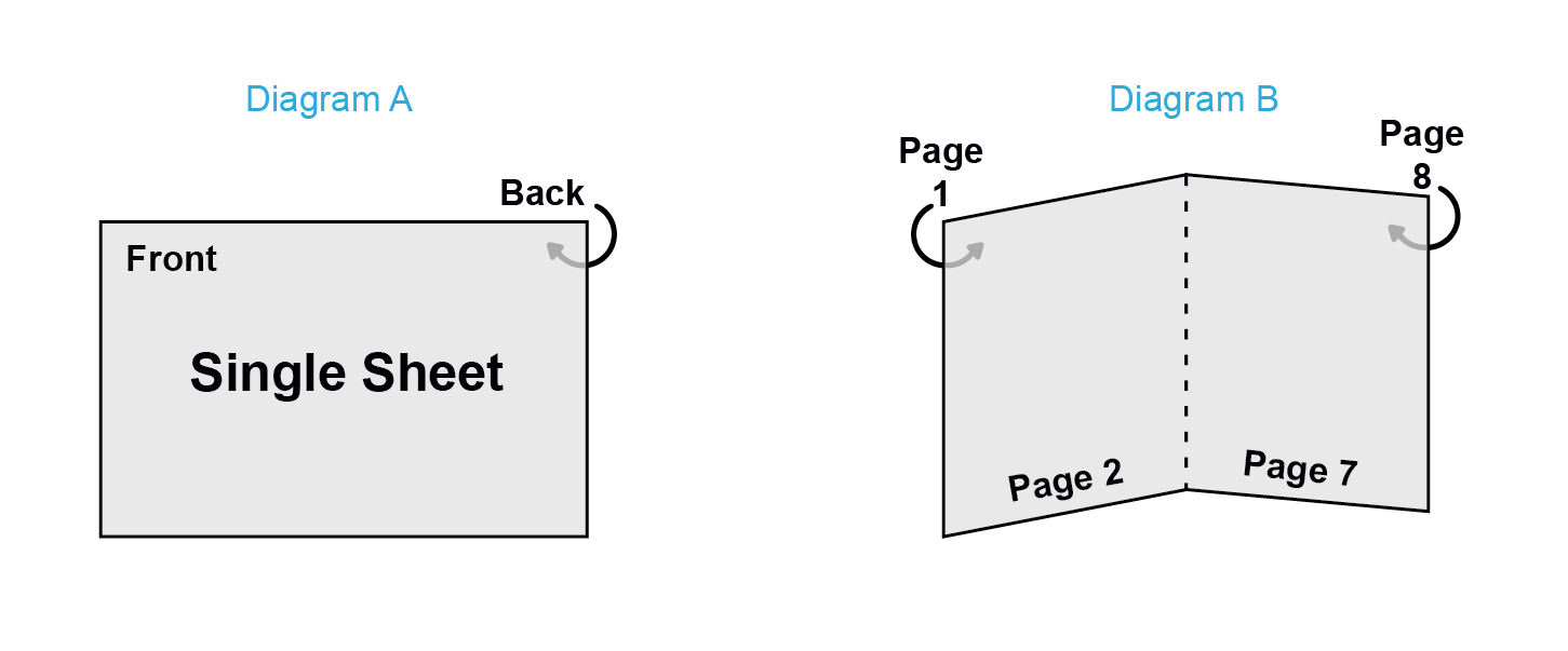 Saddle Stitch Pages