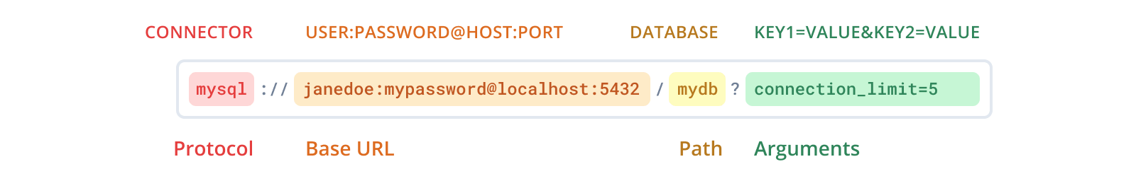 Structure of the MySQL connection URL