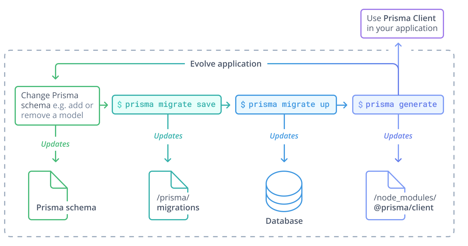 Typical workflow with legacy Prisma Migrate