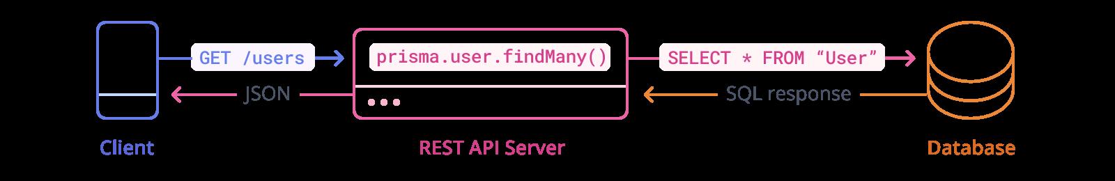 REST APIs with Prisma Client