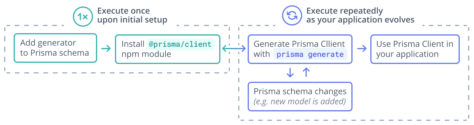 Graphical illustration of the typical workflow for the Prisma Client generation