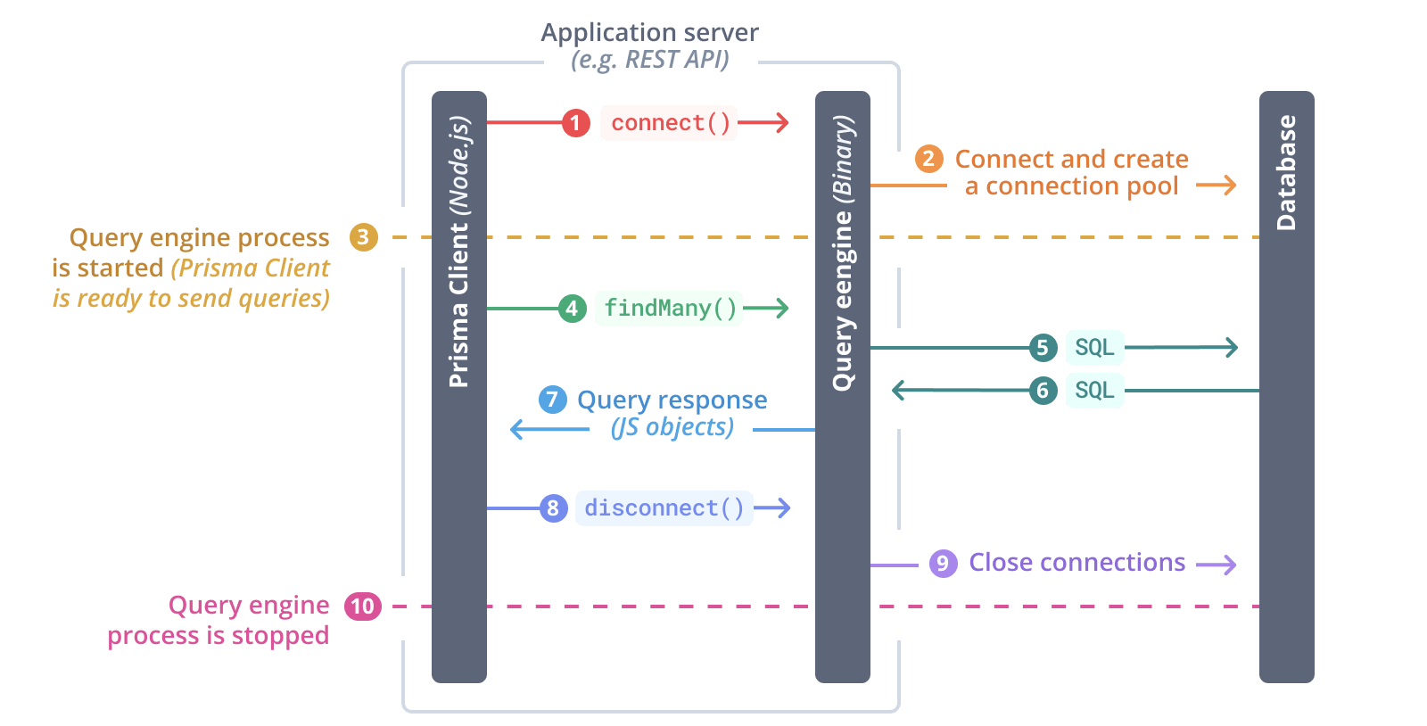 Typical flow of the query engine at run time