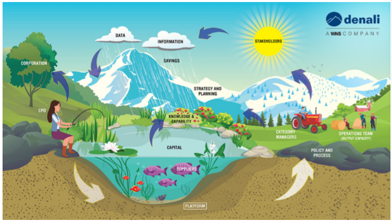 Next-gen Procurement Ecosystem: Creating Sustainable Value for Organizations