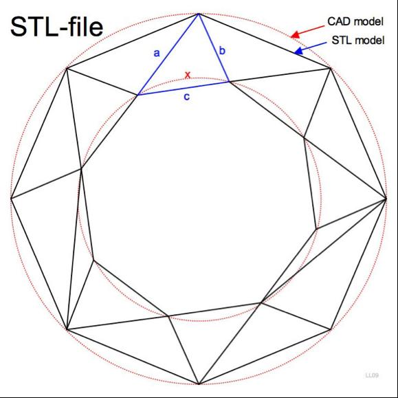 Triangle stl