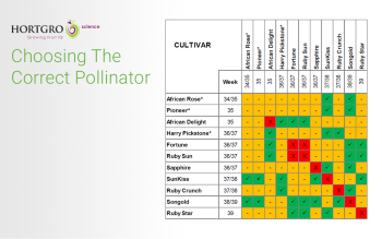 Hortgro Science Fresh Notes: Choosing The Correct Pollinator