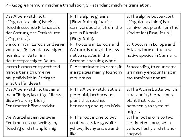 premium versus standard