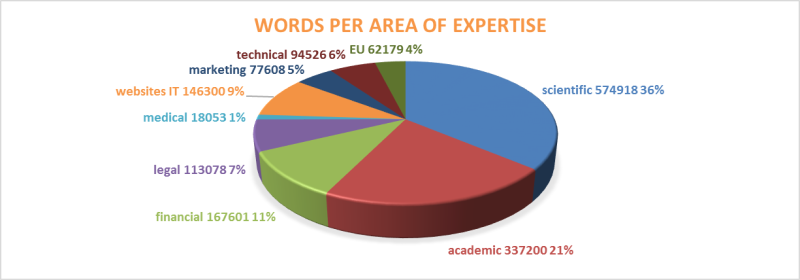 graph areas of expertise_maio 2017