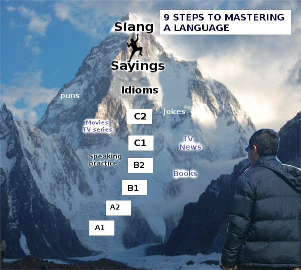 Mastering-a-language-1