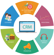CRM for Management - Digital Marketing Agency