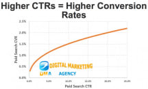 High CTRs! - More clicks through search results - Marketing Digital Agency