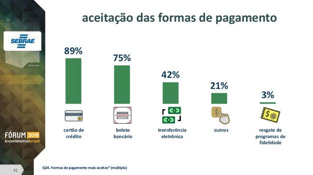 principais formas de pagamento mercado digital