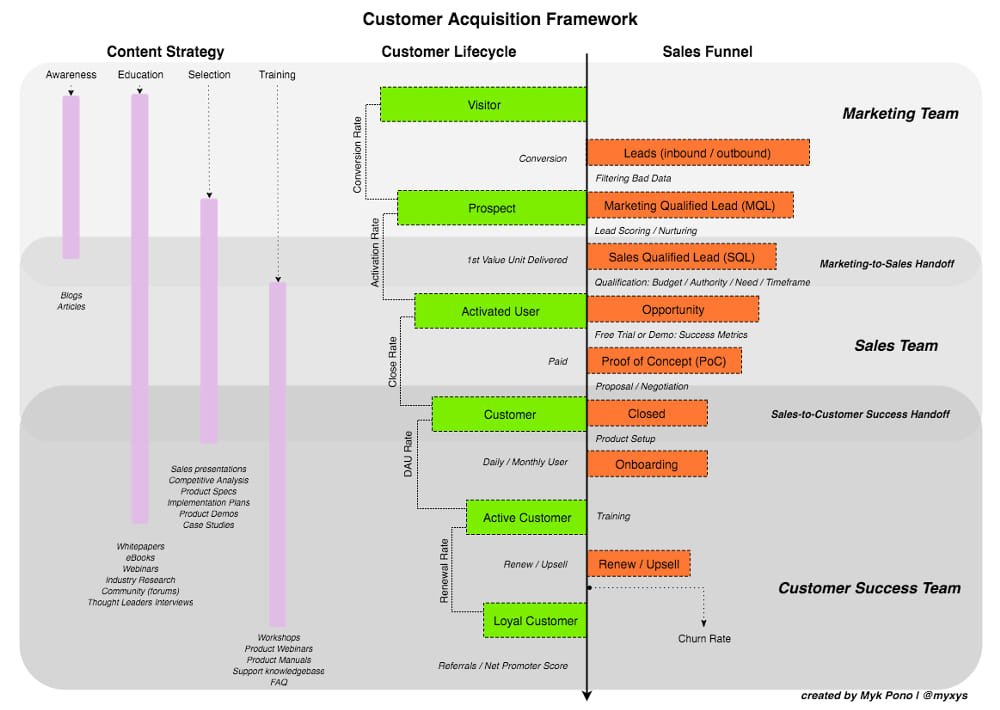 How To Track Customer Acquisitions: Customer Lifecycle, Sales Funnel, and Content Strategy