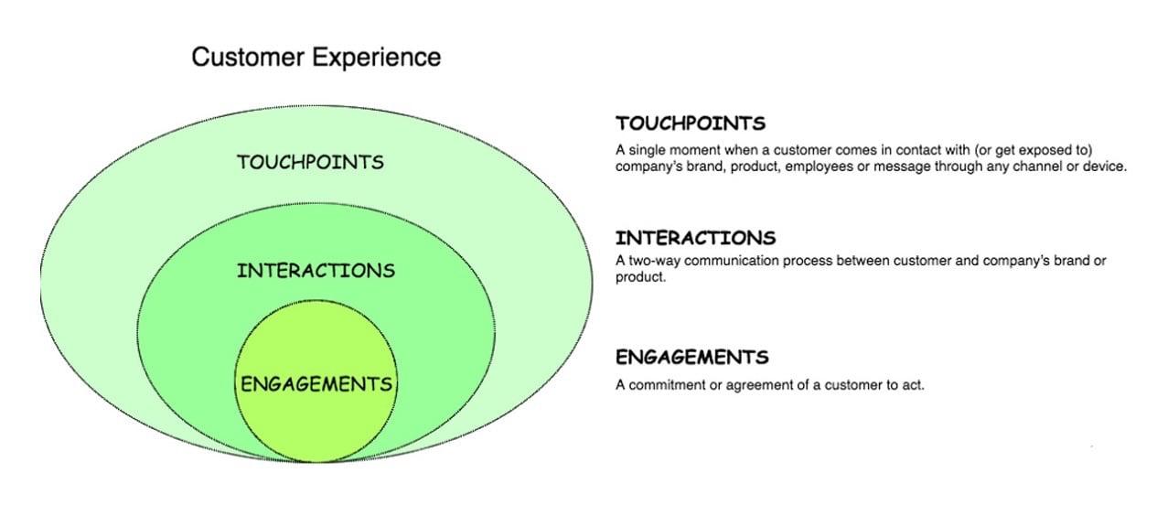 Understanding Customer Experience in SaaS