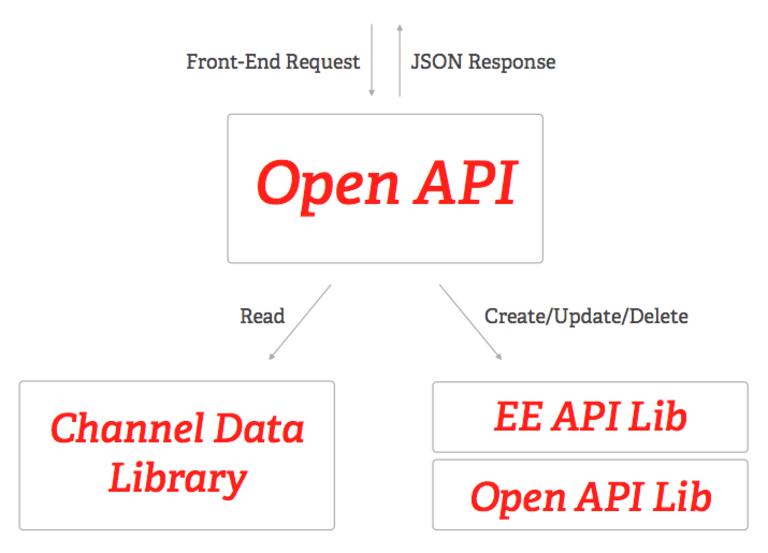 Open API architecture