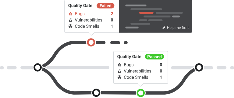 Continuous code quality