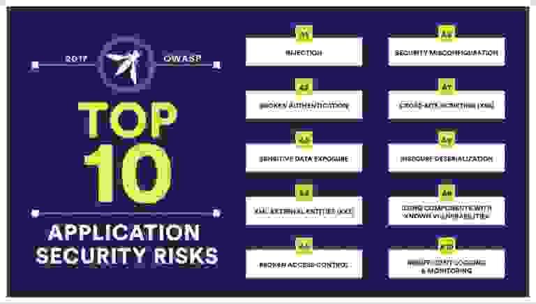 OWASP Top Ten