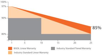 Срок службы солнечных батарей