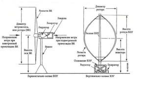 Основы ветроэнергетики